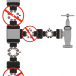 Production Gate Valve Functions
